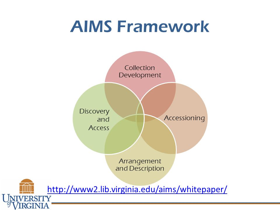 AIMS Framework Collection Development Arrangement and Description Accessioning Discovery and Access http://www2.lib.virginia.edu/aims/whitepaper/