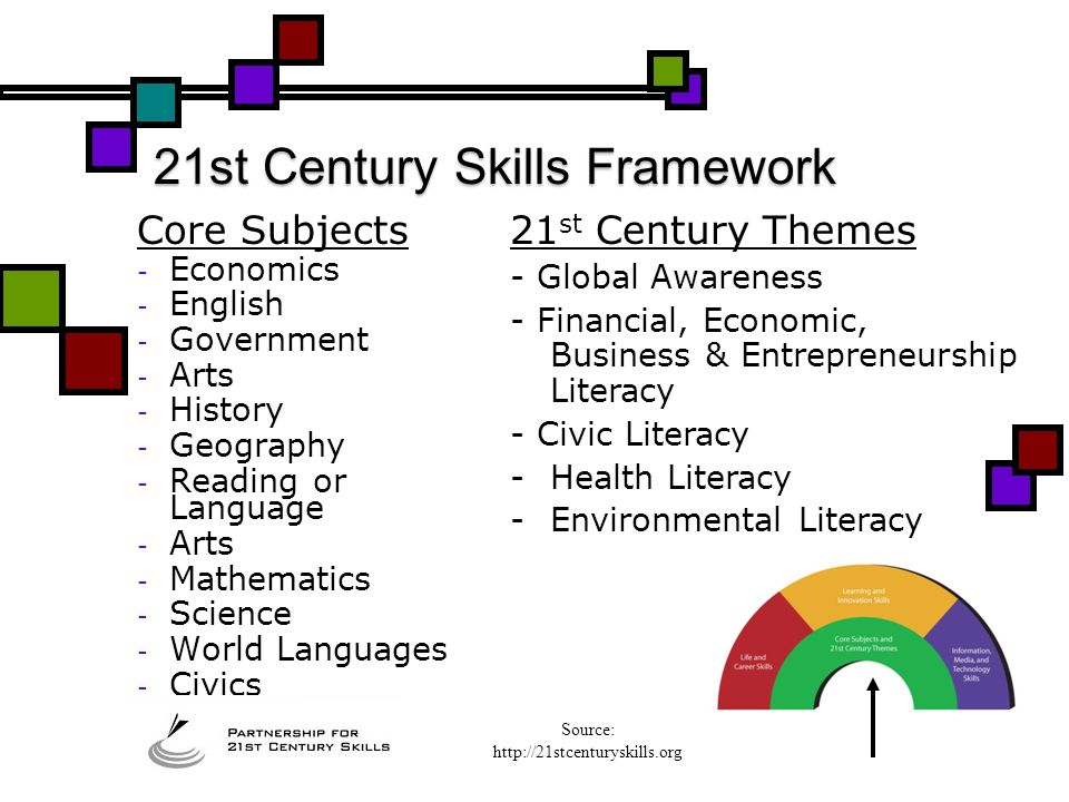 Student Outcomes Support Systems 21st Century Skills Framework Source: http://21stcenturyskills.org