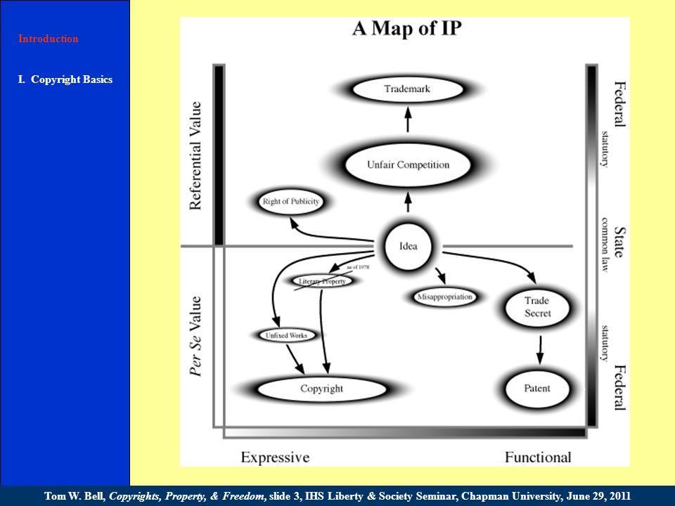 Introduction I.Copyright Basics II. (C) Policy III.