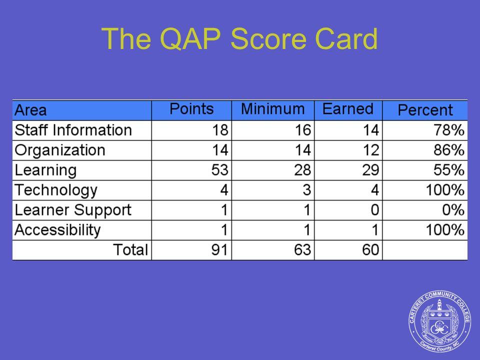 The QAP Score Card