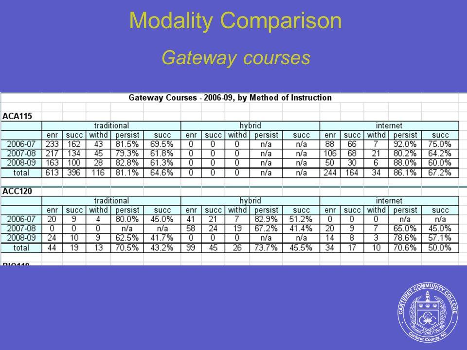 Modality Comparison Gateway courses