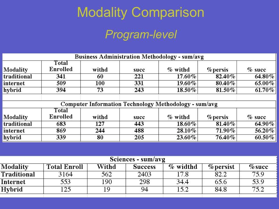 Modality Comparison Program-level