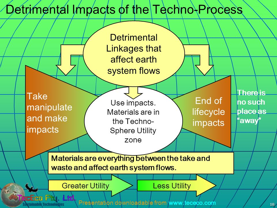 Presentation downloadable from www.tececo.com 18 Detrimental Impacts of the Techno-Process Takemanipulateand makeimpacts End of lifecycle impacts Grea