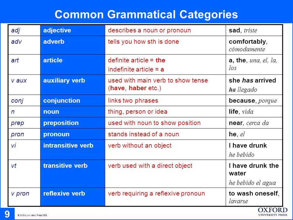 Common Grammatical Categories 9 © Oxford University Press 2005 adjadjectivedescribes a noun or pronounsad, triste advadverbtells you how sth is doneco