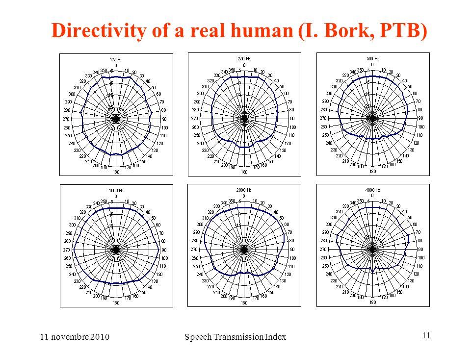 11 novembre 2010Speech Transmission Index 11 Directivity of a real human (I. Bork, PTB)