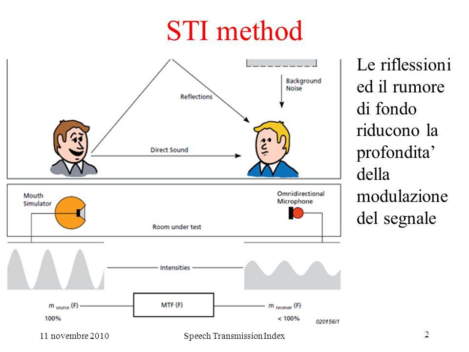 11 novembre 2010Speech Transmission Index 2 STI method Le riflessioni ed il rumore di fondo riducono la profondita della modulazione del segnale