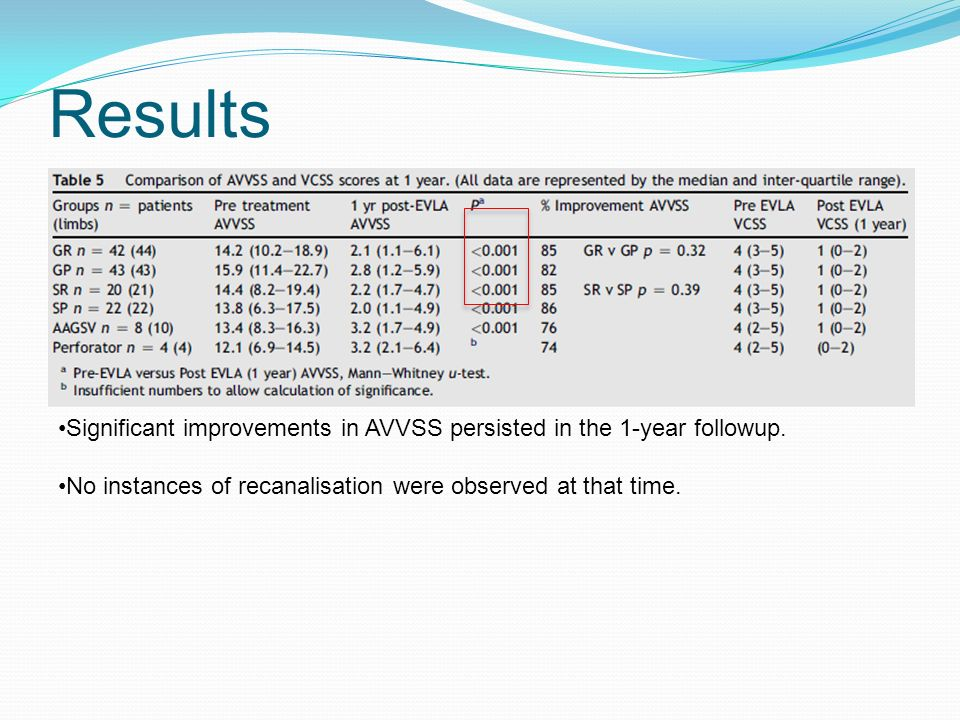 Results Significant improvements in AVVSS persisted in the 1-year followup. No instances of recanalisation were observed at that time.