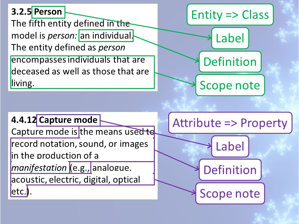 4.4.12 Capture mode Capture mode is the means used to record notation, sound, or images in the production of a manifestation (e.g., analogue, acoustic