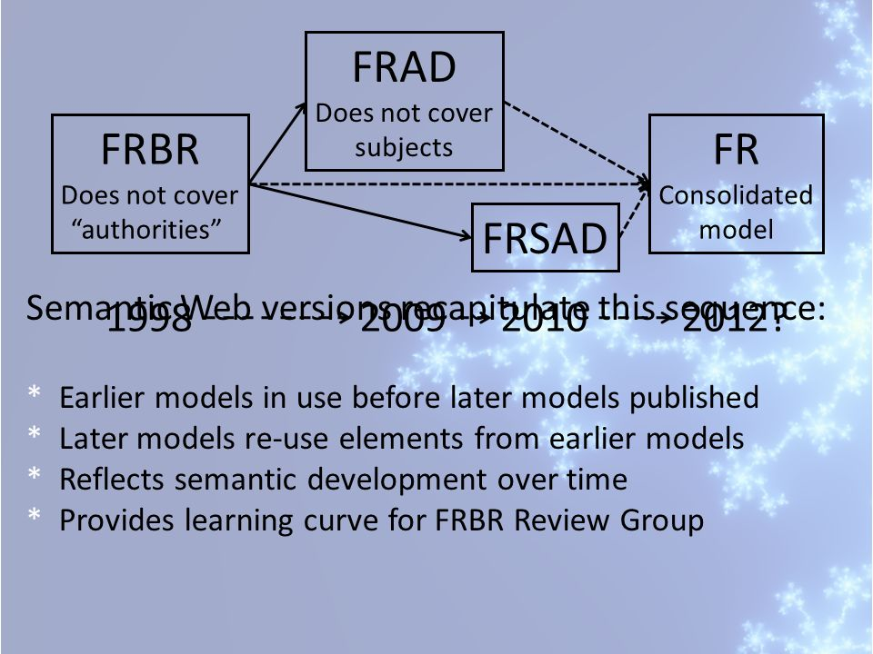 FRBR Does not cover authorities FRAD Does not cover subjects FRSAD FR Consolidated model 1998200920102012? Semantic Web versions recapitulate this seq