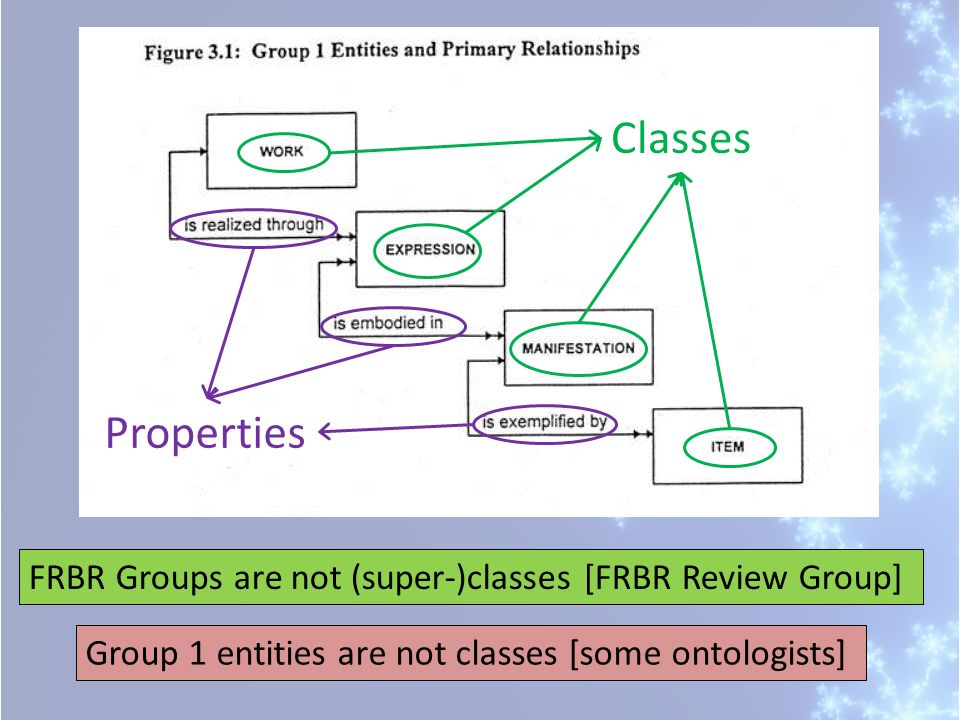 Classes Properties FRBR Groups are not (super-)classes [FRBR Review Group] Group 1 entities are not classes [some ontologists]