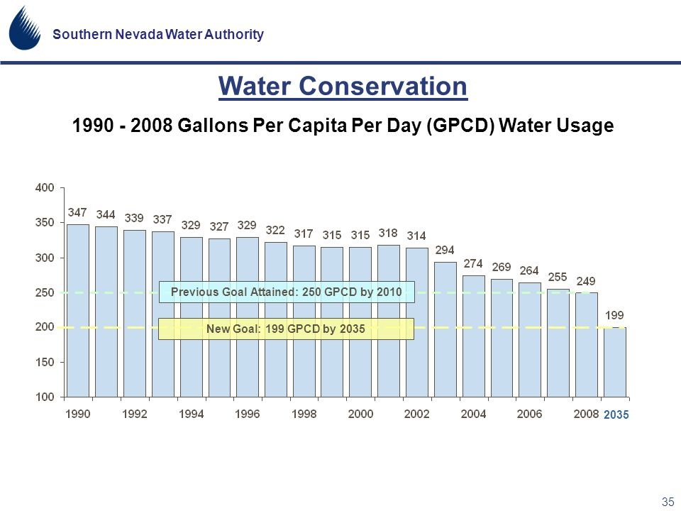 Southern Nevada Water Authority 35 1990 - 2008 Gallons Per Capita Per Day (GPCD) Water Usage Water Conservation Previous Goal Attained: 250 GPCD by 20