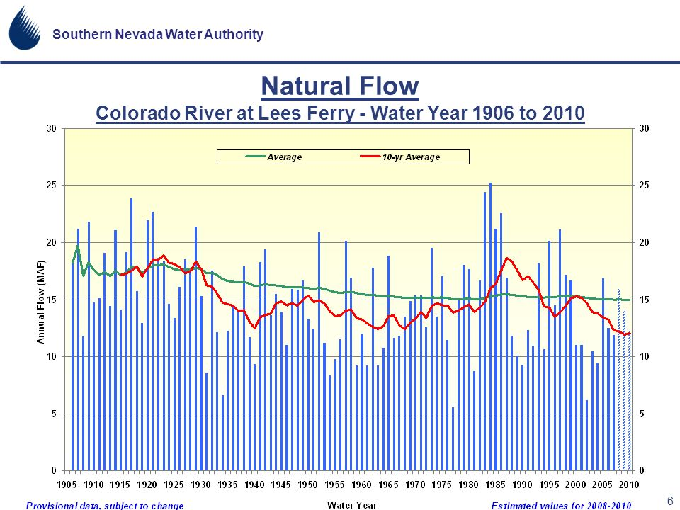 Southern Nevada Water Authority 6 Natural Flow Colorado River at Lees Ferry - Water Year 1906 to 2010