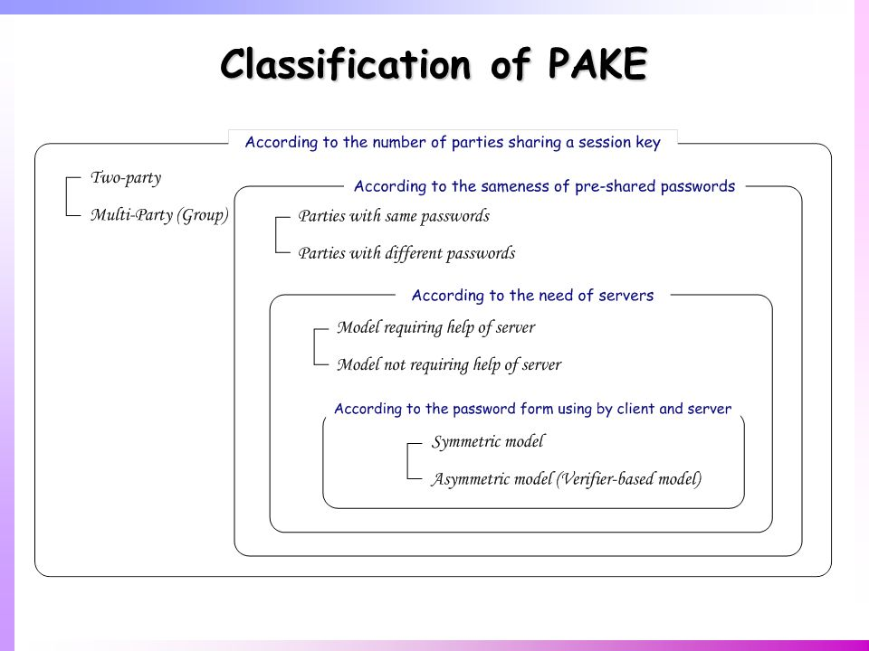 Classification of PAKE