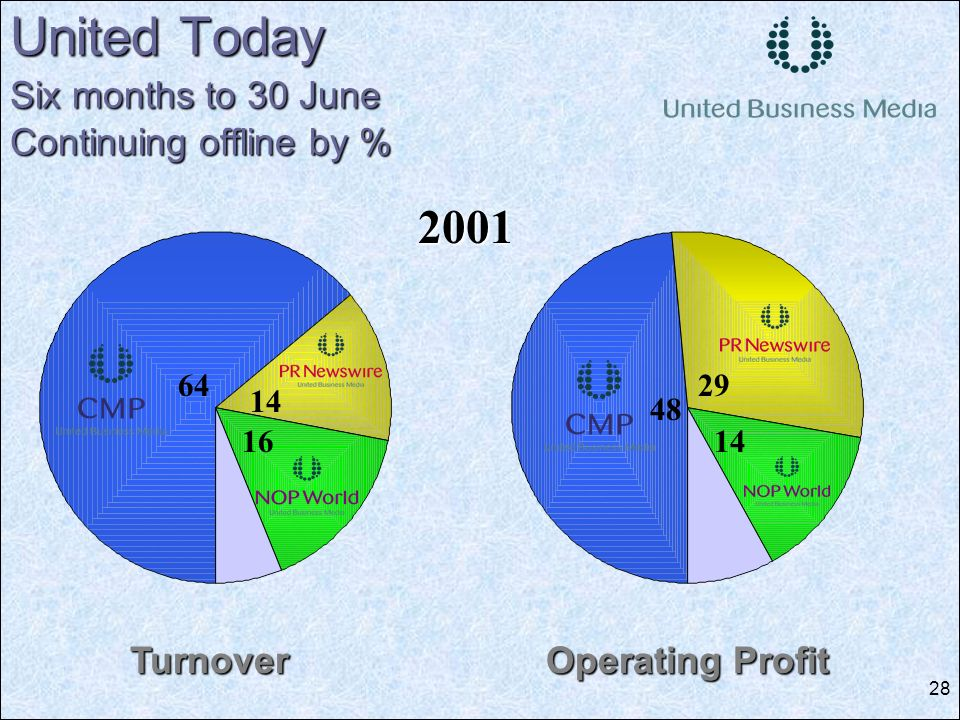 28 United Today Six months to 30 June Continuing offline by % 2001 64 14 16 Turnover Operating Profit 48 29 14