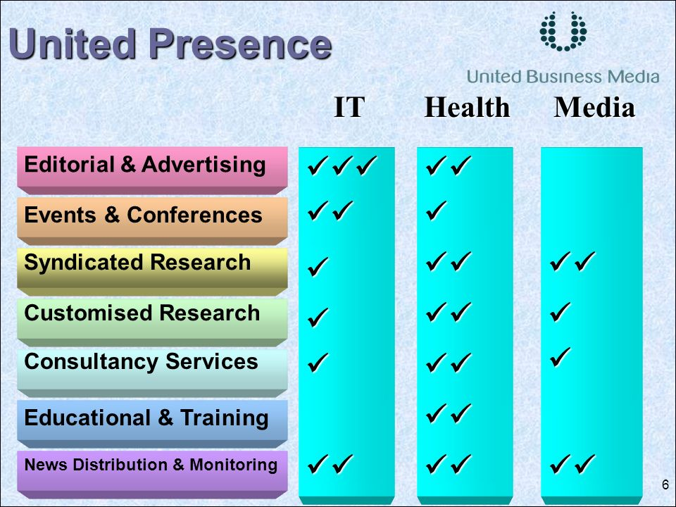 6 Events & Conferences Syndicated Research Customised Research Consultancy Services United Presence ITHealthMedia Editorial & Advertising Educational & Training News Distribution & Monitoring