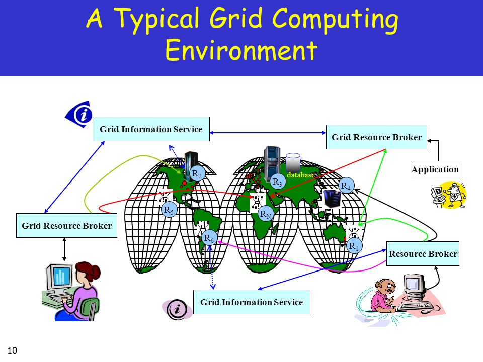 10 A Typical Grid Computing Environment Grid Resource Broker Resource Broker Application Grid Information Service Grid Resource Broker database R2R2 R