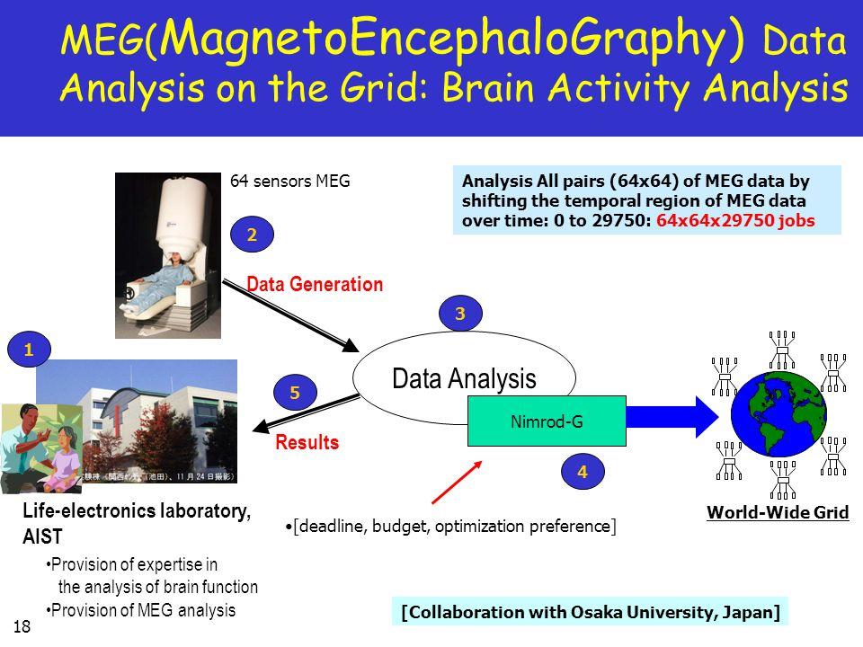 18 MEG( MagnetoEncephaloGraphy) Data Analysis on the Grid: Brain Activity Analysis Life-electronics laboratory, AIST Data Analysis Provision of expert
