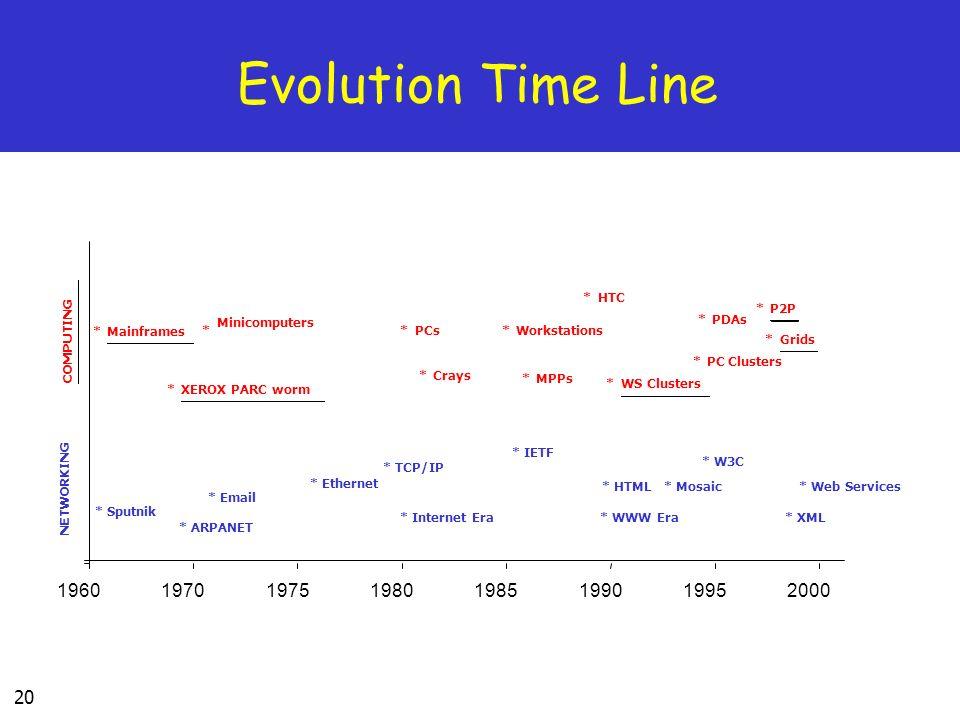 20 Evolution Time Line