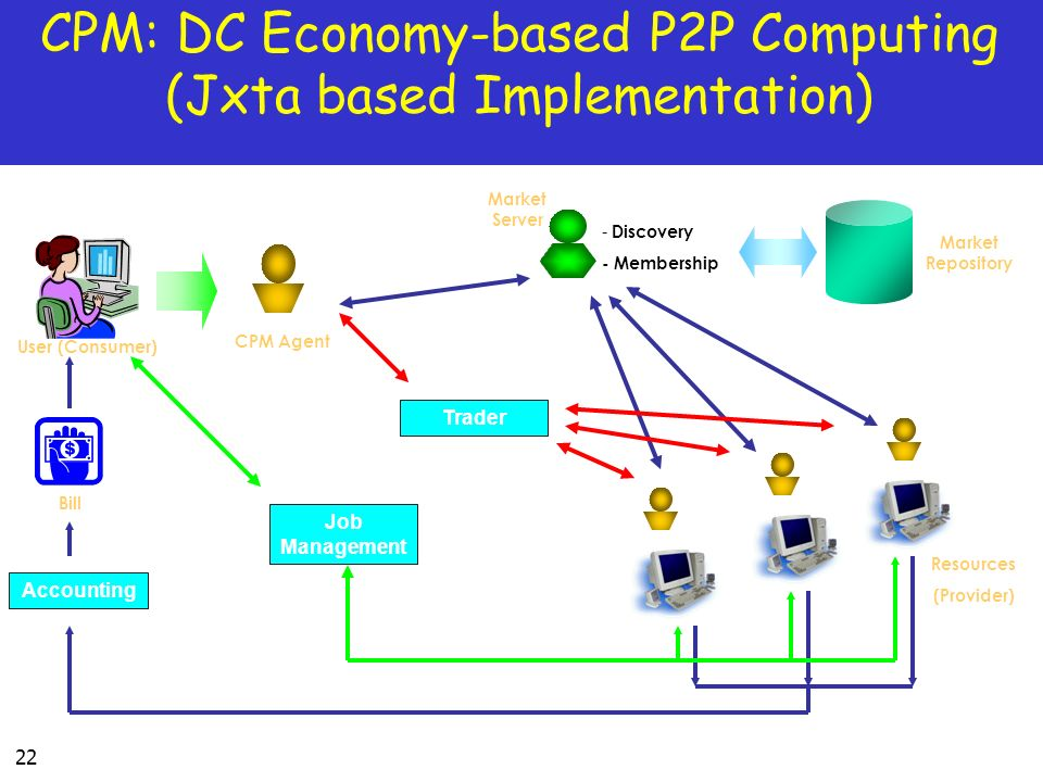 22 CPM: DC Economy-based P2P Computing (Jxta based Implementation) Accounting Bill Resources (Provider) User (Consumer) CPM Agent Trader Market Server