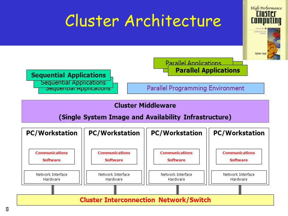 8 Cluster Architecture Sequential Applications Parallel Applications Parallel Programming Environment Cluster Middleware (Single System Image and Avai