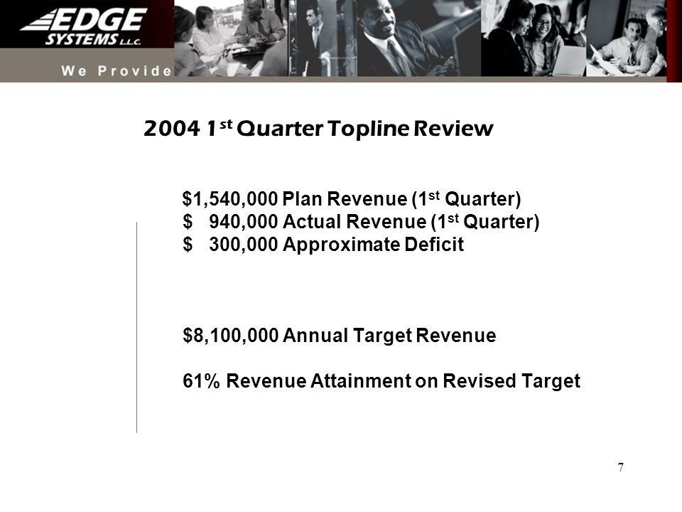 7 2004 1 st Quarter Topline Review $1,540,000 Plan Revenue (1 st Quarter) $ 940,000 Actual Revenue (1 st Quarter) $ 300,000 Approximate Deficit $8,100,000 Annual Target Revenue 61% Revenue Attainment on Revised Target