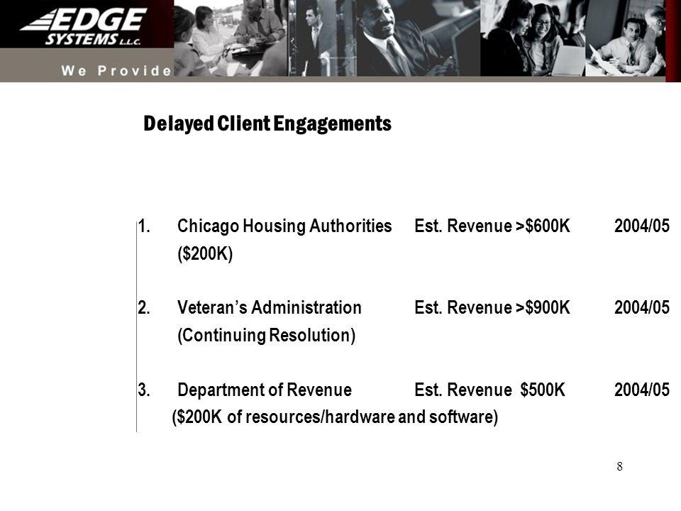 8 Delayed Client Engagements 1.Chicago Housing Authorities Est.