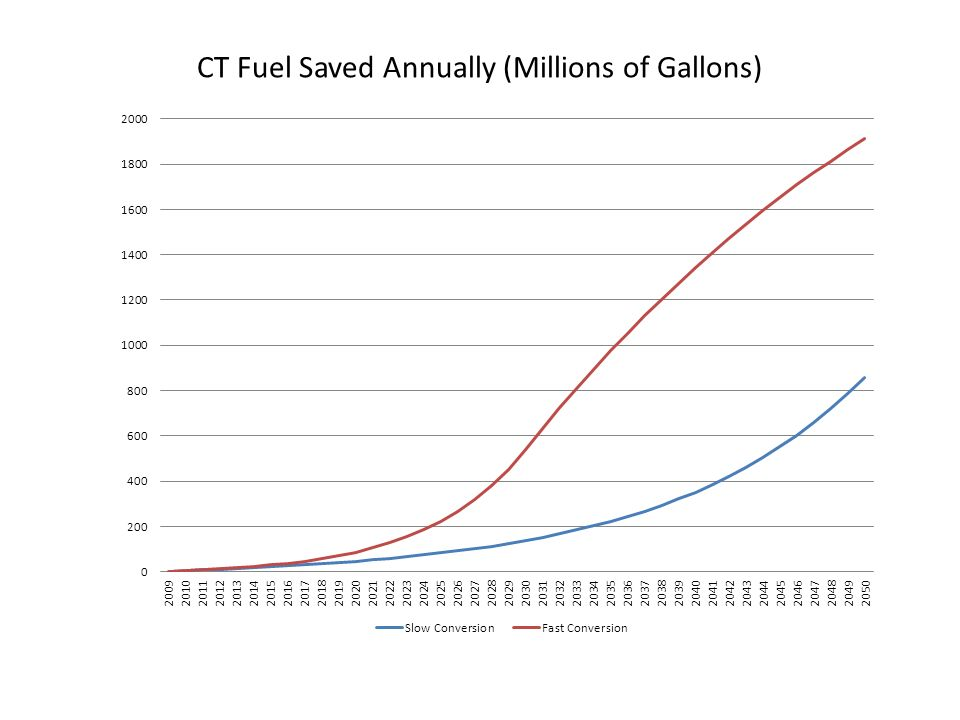 CT Fuel Saved Annually (Millions of Gallons)