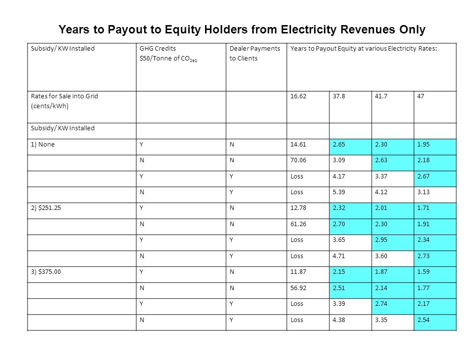 Subsidy/ KW Installed GHG Credits $50/Tonne of CO 2eq Dealer Payments to Clients Years to Payout Equity at various Electricity Rates: Rates for Sale into Grid (cents/kWh) 16.6237.841.747 Subsidy/ KW Installed 1) NoneYN14.612.652.301.95 NN70.063.092.632.18 YYLoss4.173.372.67 NYLoss5.394.123.13 2) $251.25YN12.782.322.011.71 NN61.262.702.301.91 YYLoss3.652.952.34 NYLoss4.713.602.73 3) $375.00YN11.872.151.871.59 NN56.922.512.141.77 YYLoss3.392.742.17 NYLoss4.383.352.54 Years to Payout to Equity Holders from Electricity Revenues Only