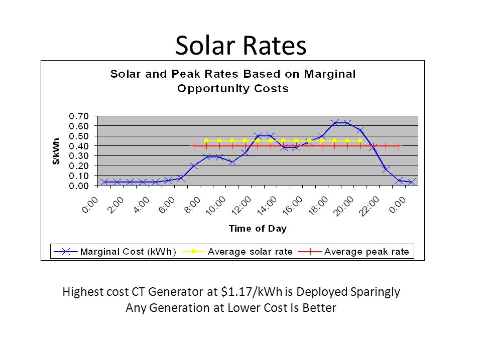 Solar Rates Highest cost CT Generator at $1.17/kWh is Deployed Sparingly Any Generation at Lower Cost Is Better