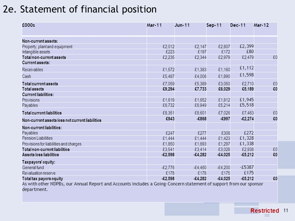 2e. Statement of financial position £000sMar-11Jun-11Sep-11Dec-11Mar-12 Non-current assets: Property, plant and equipment£2,012£2,147£2,807 £2,399 Int