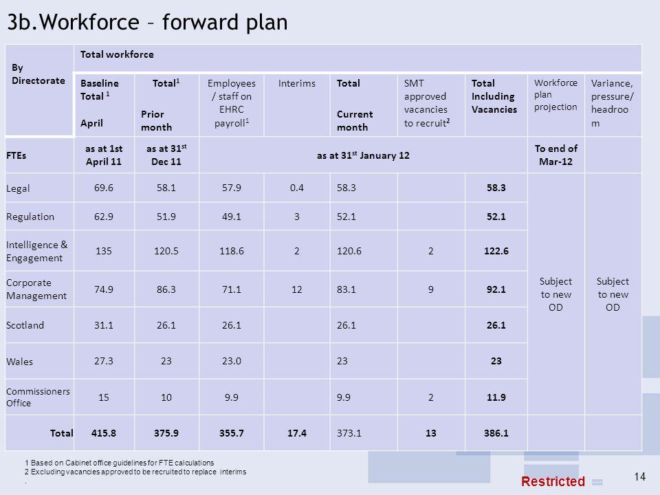 3b.Workforce – forward plan By Directorate Total workforce Baseline Total 1 April Total 1 Prior month Employees / staff on EHRC payroll 1 InterimsTota