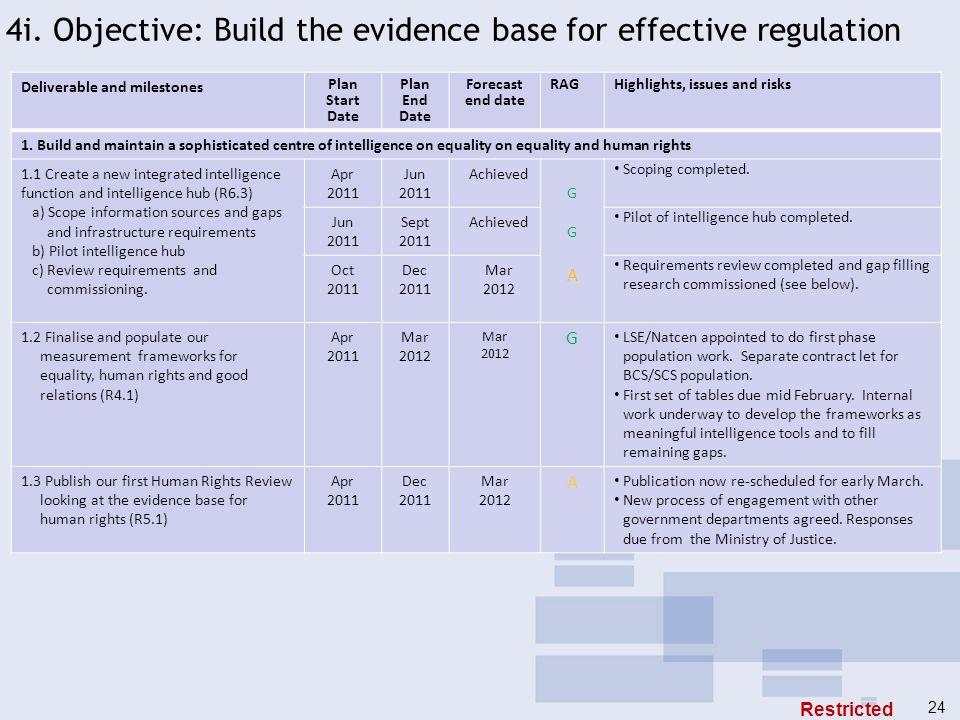 4i. Objective: Build the evidence base for effective regulation Deliverable and milestones Plan Start Date Plan End Date Forecast end date RAGHighligh