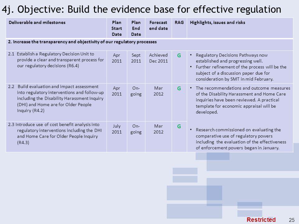 4j. Objective: Build the evidence base for effective regulation Deliverable and milestonesPlan Start Date Plan End Date Forecast end date RAGHighlight