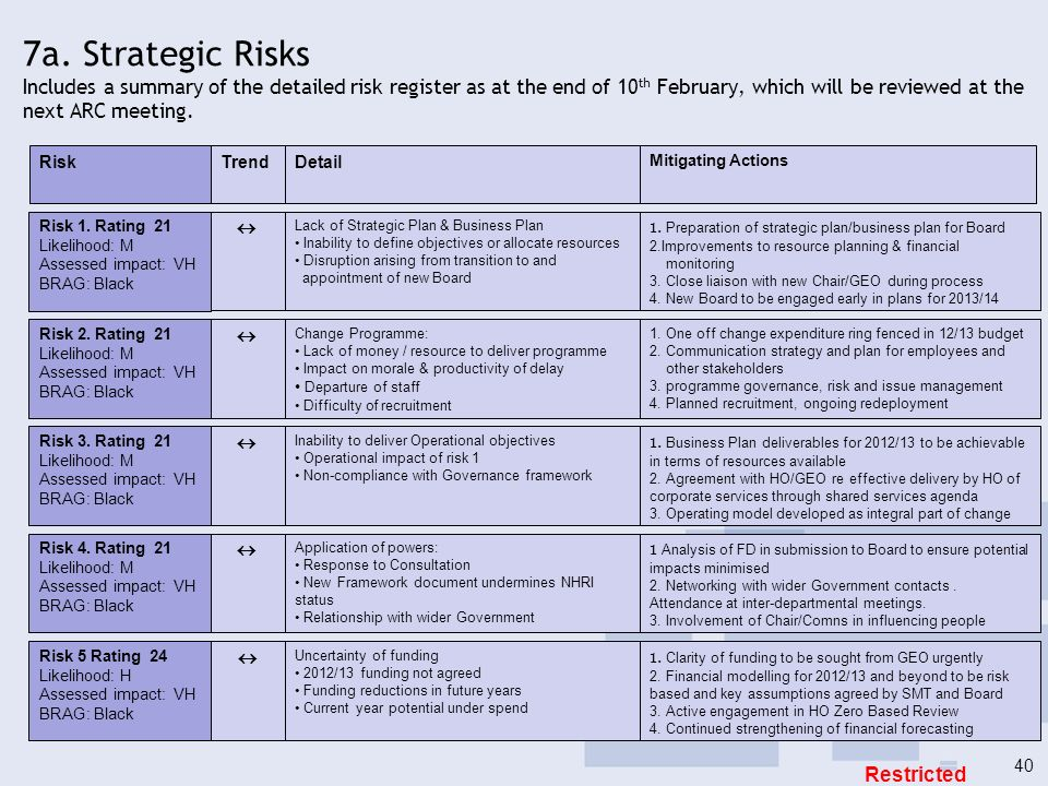 7a. Strategic Risks Includes a summary of the detailed risk register as at the end of 10 th February, which will be reviewed at the next ARC meeting.
