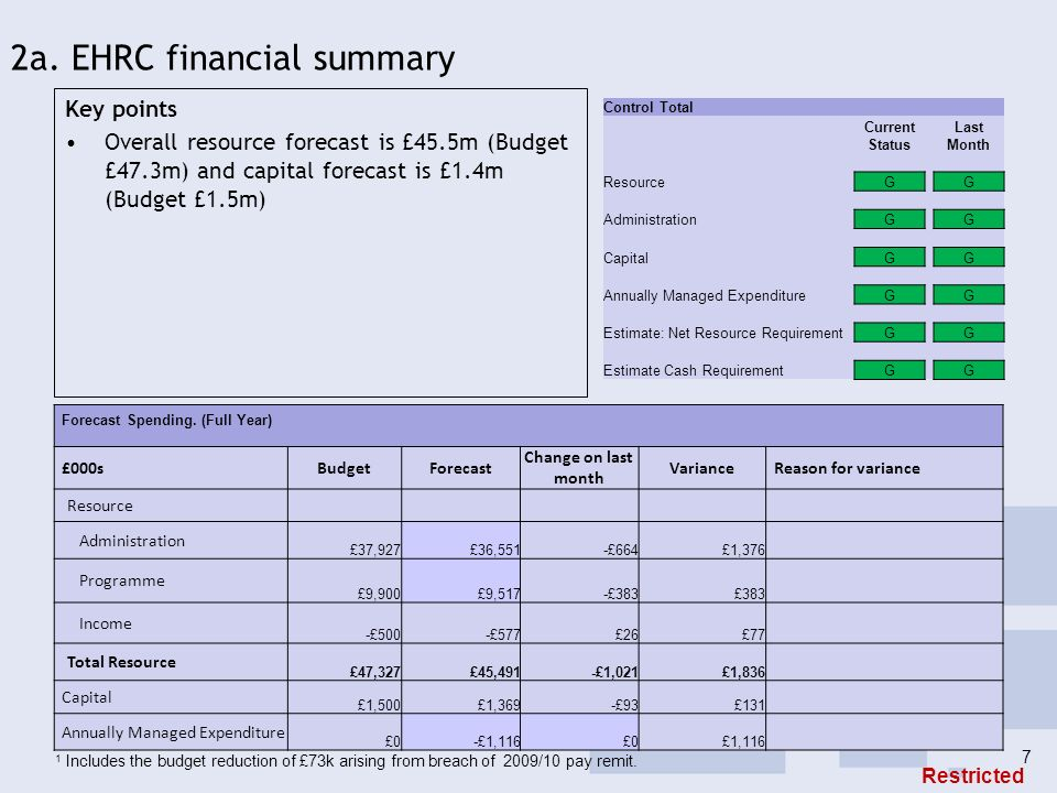 2a. EHRC financial summary Key points Overall resource forecast is £45.5m (Budget £47.3m) and capital forecast is £1.4m (Budget £1.5m) Control Total C