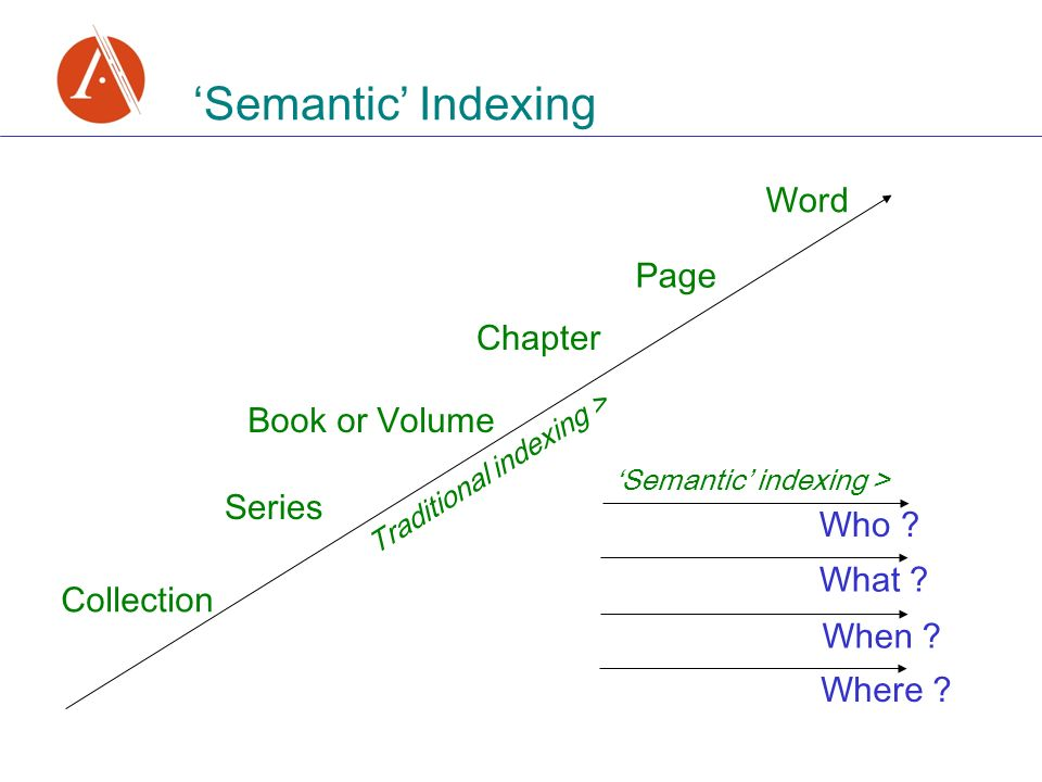 Semantic Indexing Collection Series Book or Volume Chapter Page Word Where .