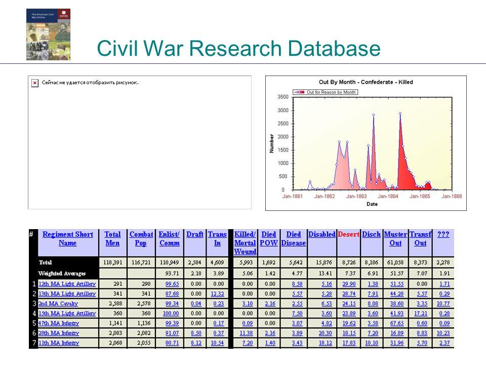 Civil War Research Database