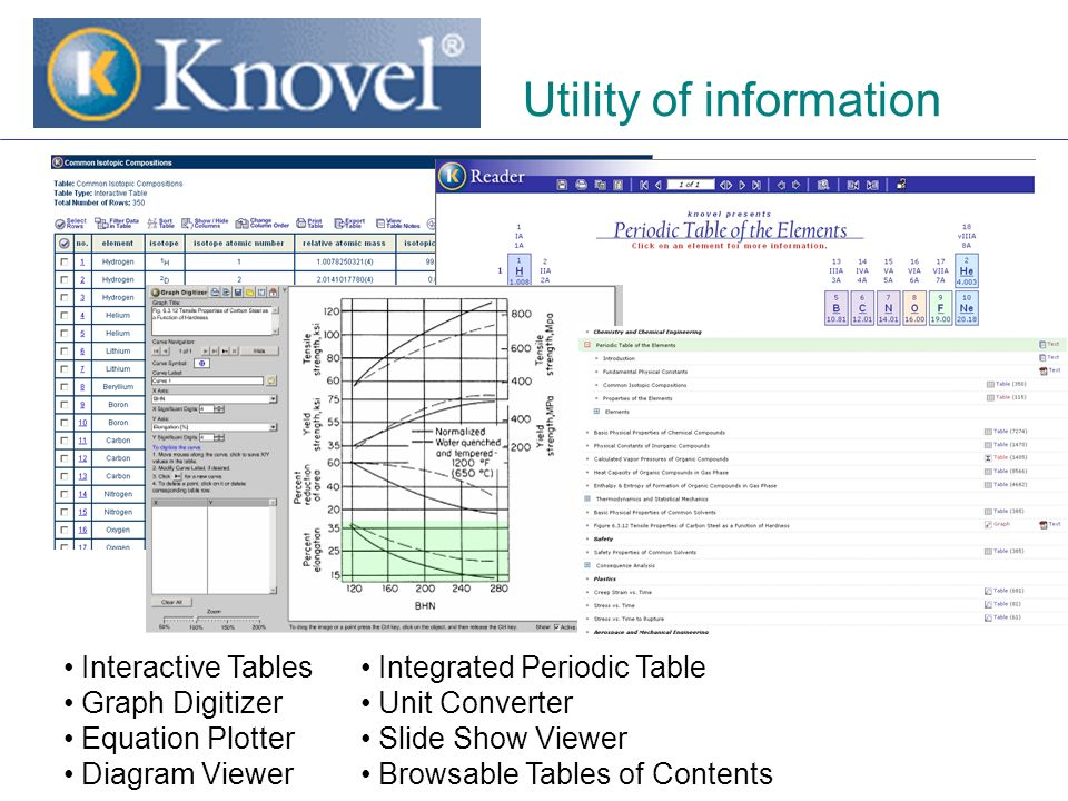 Interactive Tables Graph Digitizer Equation Plotter Diagram Viewer Integrated Periodic Table Unit Converter Slide Show Viewer Browsable Tables of Contents