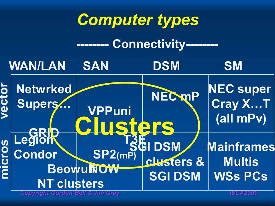 Copyright Gordon Bell & Jim Gray ISCA2000 Computer types Netwrked Supers… GRID Legion Condor Beowulf NT clusters VPPuni T3E SP2 (mP) NOW NEC mP SGI DS
