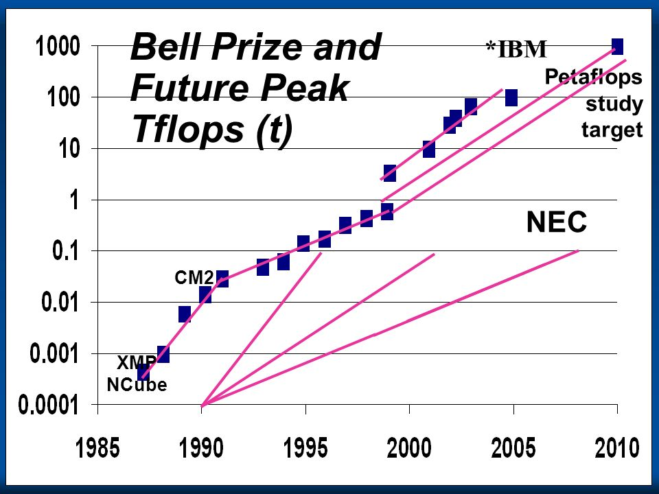 Copyright Gordon Bell & Jim Gray ISCA2000 Bell Prize and Future Peak Tflops (t) Petaflops study target NEC XMP NCube CM2 *IBM