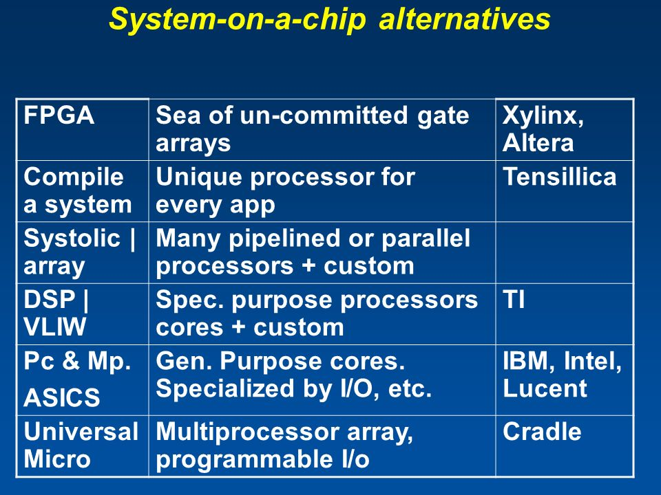 System-on-a-chip alternatives FPGASea of un-committed gate arrays Xylinx, Altera Compile a system Unique processor for every app Tensillica Systolic |
