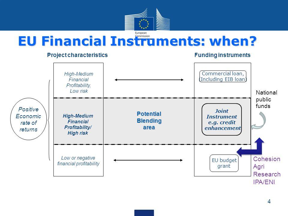 4 High-Medium Financial Profitability, Low risk Positive Economic rate of returns Commercial loan, (Including EIB loan) EU budget grant Joint Instrume
