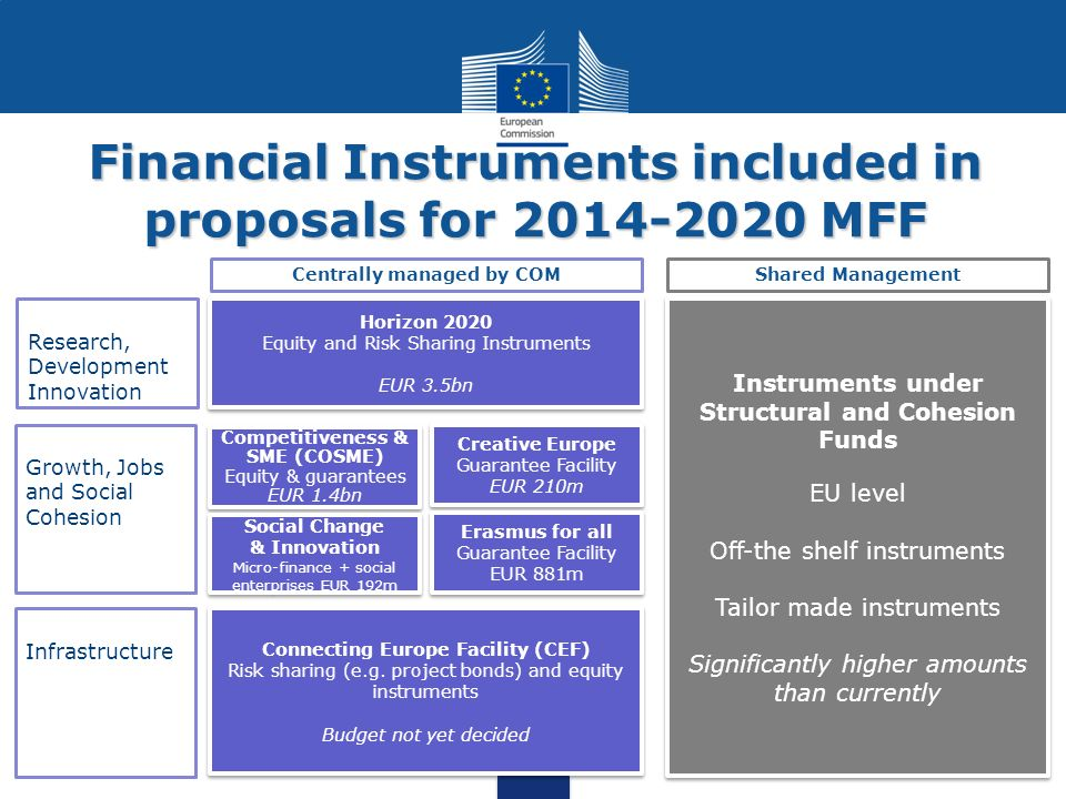 Financial Instruments included in proposals for 2014-2020 MFF Research, Development Innovation Growth, Jobs and Social Cohesion Infrastructure Horizon