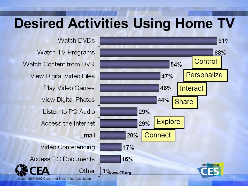 Copyright © 2007 Consumer Electronics Association Desired Activities Using Home TV Share Interact Personalize Explore Connect Control