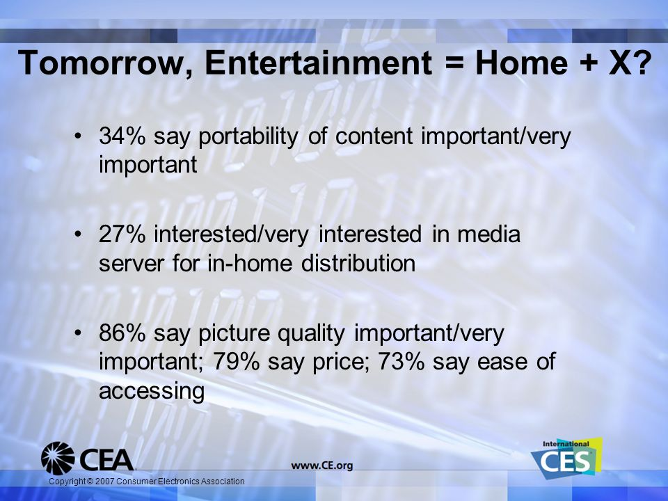 Copyright © 2007 Consumer Electronics Association Tomorrow, Entertainment = Home + X? 34% say portability of content important/very important 27% inte
