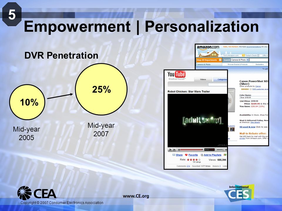 Copyright © 2007 Consumer Electronics Association Empowerment | Personalization 5 10% 25% DVR Penetration Mid-year 2005 Mid-year 2007