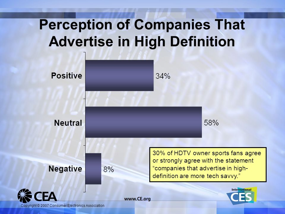 Copyright © 2007 Consumer Electronics Association Neutral Negative Positive 30% of HDTV owner sports fans agree or strongly agree with the statement c