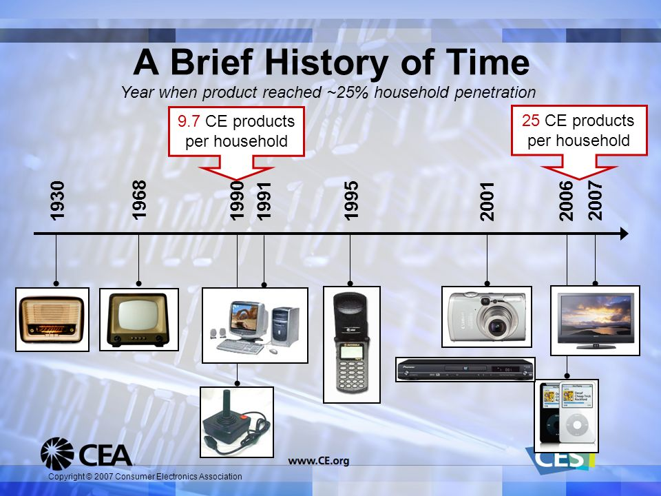 Copyright © 2007 Consumer Electronics Association A Brief History of Time 2001 19682007 20061991199519901930 9.7 CE products per household 25 CE produ