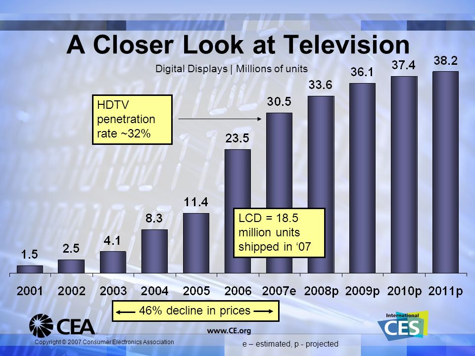Copyright © 2007 Consumer Electronics Association A Closer Look at Television e – estimated, p - projected LCD = 18.5 million units shipped in 07 Digi