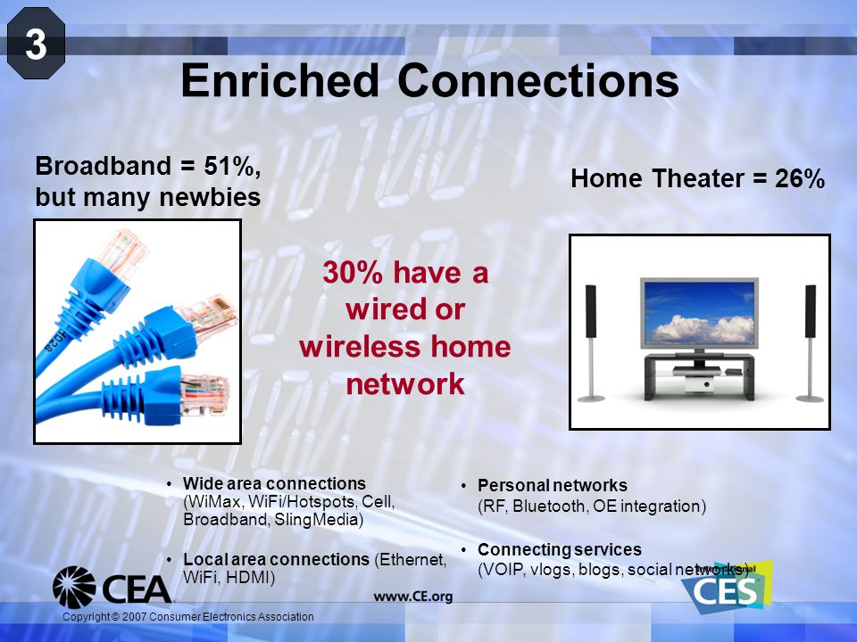 Copyright © 2007 Consumer Electronics Association Enriched Connections 3 Broadband = 51%, but many newbies 30% have a wired or wireless home network H